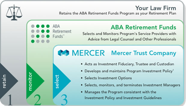 Mercer Trust and Retirement